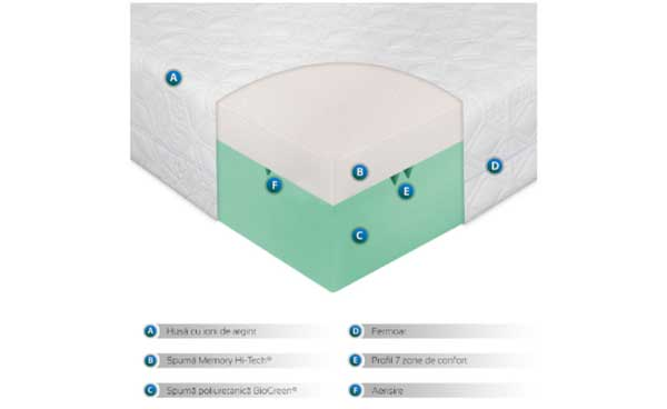 Informatii suplimentare saltele de pat anatomice si ortopedice cu spuma memory BioGreen Memory