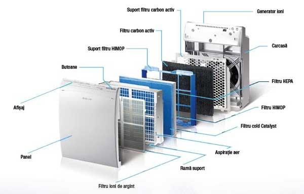 Purificatoare de aer de calitate cu 6 filtre