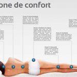Ce sunt Zonele de Confort la saltele pentru pat?